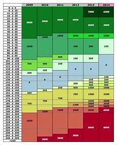 tableau émission co2 voiture taxe carbone voiture occasion brown
