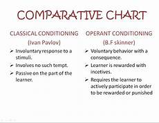 respondent conditioning operant conditioning similarities and differences between classical