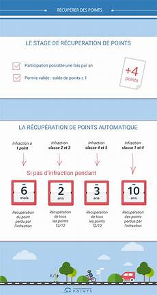 Recuperer Des Points R 233 Cup 233 Ration Volontaire Ou Automatique