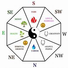 what is the use of bagua and where is the right place to