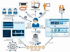 alimentazione post transfer ignatia webs blockchain in learning exploring for