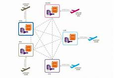 flightchain project highlights potential of blockchain for airlines airports