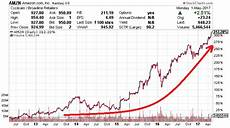 amazon stock split potential amzn stock nasdaq amzn will there be an amazon stock split in 2017