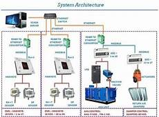 building automation system bas building management system bms pentamaster building management system bms system for hvac projects in kurla west mumbai beaufort