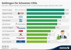 Was Verdient Ein - infografik geldregen f 252 r schweizer ceos statista