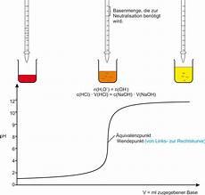 6 s 228 ure base titration