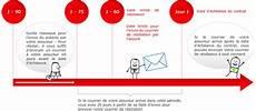 Loi Chatel R 233 Siliez Plus Facilement Votre Contrat D