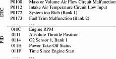 complete list of obd codes generic obd2 obdii manufacturer car obd diagnostics ecu chip dtc and pid codes defined in obd ii code description download table