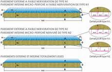 Panneaux Sandwich En De Roche Isolation Thermique