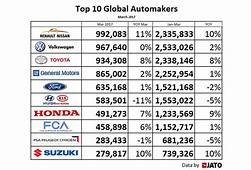 Top 10 Global Automakers Renault Nissan Alliance Explodes