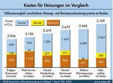 Kosten F 252 R Heizungen Im Vergleich 2005 Asue