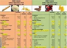 alimenti con basso indice glicemico tabella cosa mangiare e come preparare i cibi per avere un indice