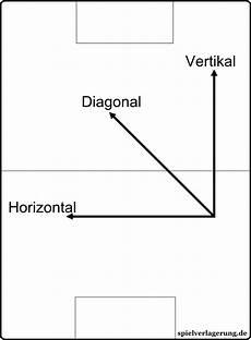 was ist horizontal einsteigerguide wichtige vokabeln spielverlagerung de