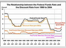 federal reserve interest rate projections