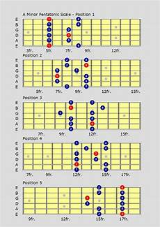 what is pentatonic scale guitar it s based upon the approach to position 1 for the major pentatonic scale as this shows a