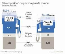 d 232 s 2018 les taxes sur le diesel vont grimper de 10