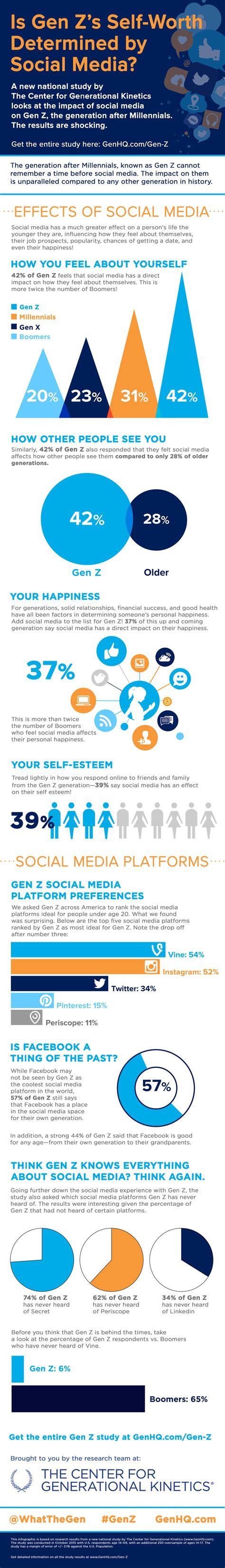 Generation Y Social Media