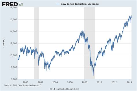 Lehman Brothers Stock Chart 2008