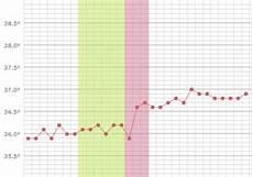 temperatur bei schwangerschaft erh 246 hte basaltemperatur zeigt dir ob du schwanger bist