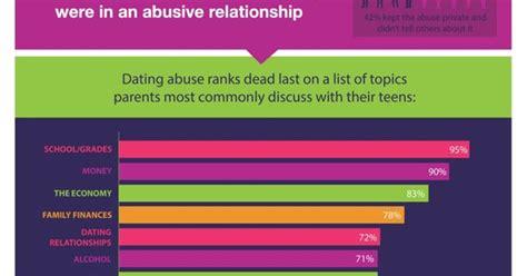 Dating Site Statistics