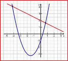 bei welchem x wert schneidet die funktion die x achse bei