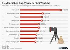Geld Verdienen Tabelle - infografik die deutschen top verdiener bei statista