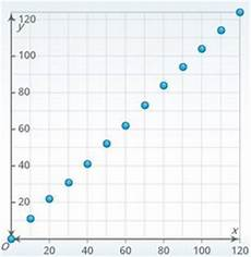 20 best scatter plots images scatter plot 8th grade math line of best fit