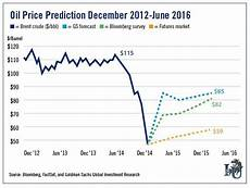 Heating Oil Price Chart 2015 Crude Oil Price Forecasts The Market Oracle