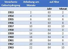 Abschlagsfreie Rente Mit 63 Ab 01 07 2014 Sozialverband
