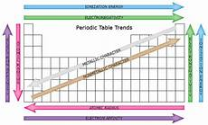 periodic table trends chemistry homeschool chemistry classroom science chemistry teaching