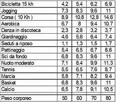 calorie degli alimenti tabella delle calorie conte di dieta 187 menschederma gq