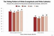 religion politics and presidential election 2012 prri