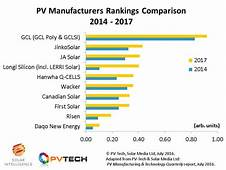 Top 10 Solar Manufacturers Disrupting The Industry In 2016