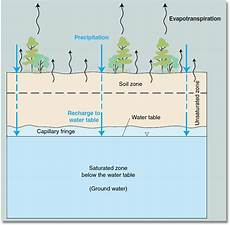 Cap Cycle Diagram by Groundwater Is The Area Underground Where Openings Are