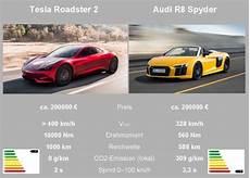 Tesla Model S Technische Daten - tesla roadster elektrischer sportwagen ab 2020