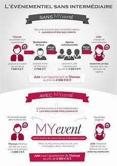 Myevent La Qualit 233 D Une Agence 233 V 233 Nementielle Aux Tarifs