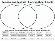 compare contrast inner outer planets activity worksheets tpt