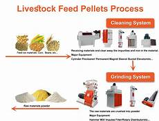 customized livestock feed pellet production plant for pig rabbit