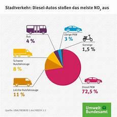 benziner verursachen mehr feinstaub als diesel luftqualit 228 t 2017 r 252 ckgang der stickstoffdioxidbelastung reicht noch nicht aus umweltbundesamt