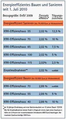 kfw effizienzhaus 70 besser bauen mit ratgeberartikel energetisch sanieren energiekosten sparen