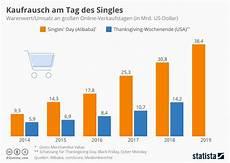 infografik kaufrausch am tag des singles statista