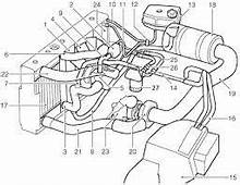 Image Result For Diagram Of The Cooling System A 2003