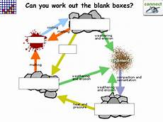 ks3 science the rock cycle by tickers16 teaching