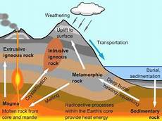 the rock cycle how rocks and minerals are formed