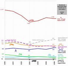 nombre de mort sur la route 2017 s 233 curit 233 routi 232 re hausse de la mortalit 233 en janvier