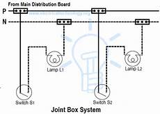 different types of wiring systems and methods of electrical wiring types of electrical wiring