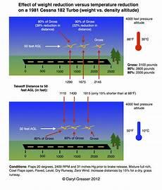 Higher Peak Altitude Chart Weight Versus Density Altitude Caverpilot Com
