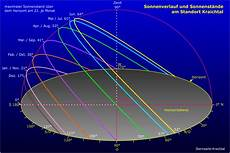 wo geht die sonne auf und wo geht sie unter zu big picture 1 202px 215 802px