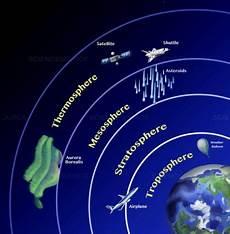 Gambar Lapisan Atmosfer Dan Penjelasan Manfaat Fungsinya