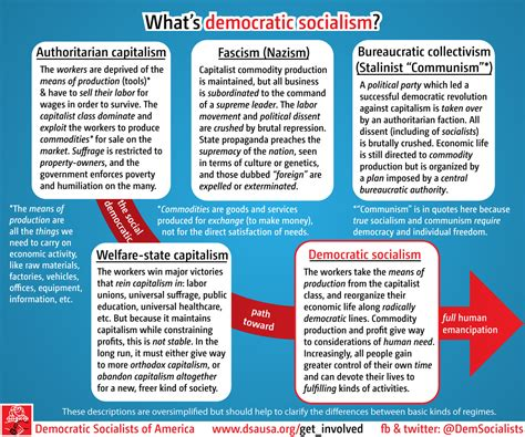 Difference Between Social Democracy And Socialism